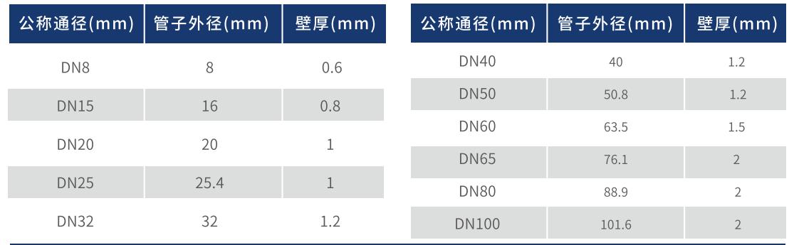 流体输送用不锈钢管规格.png